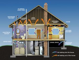 Energy Conservation in a House